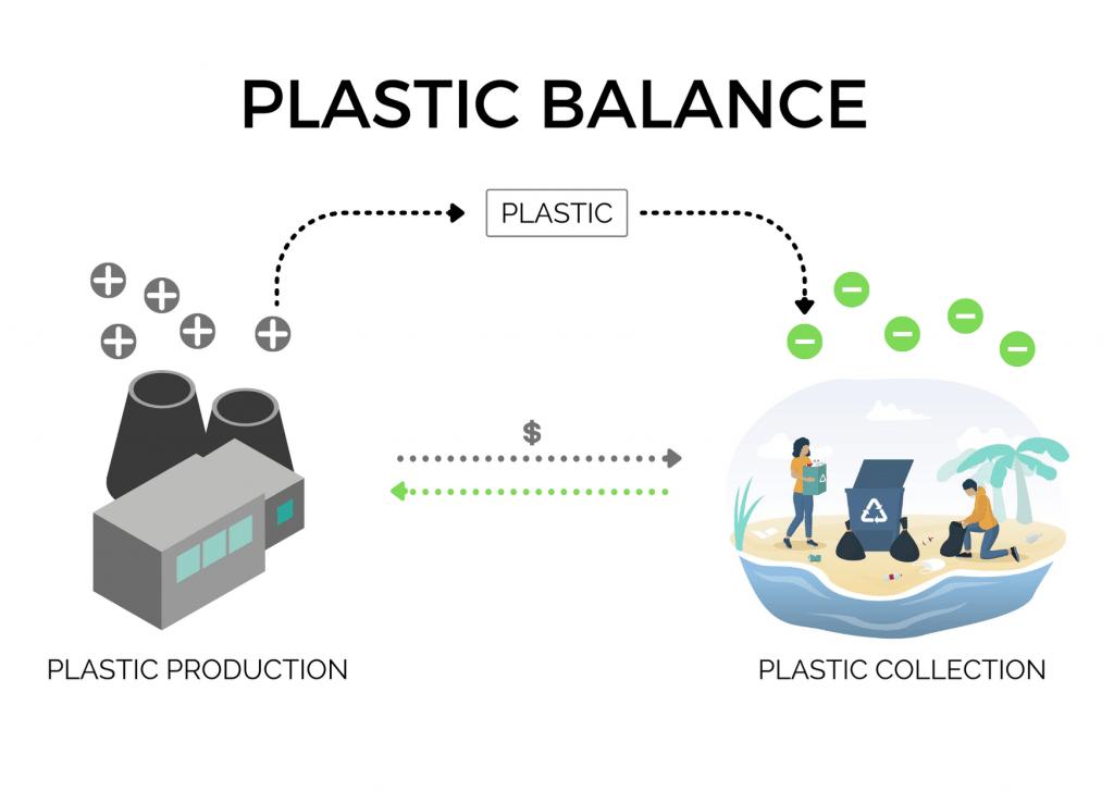 plastic neutralization