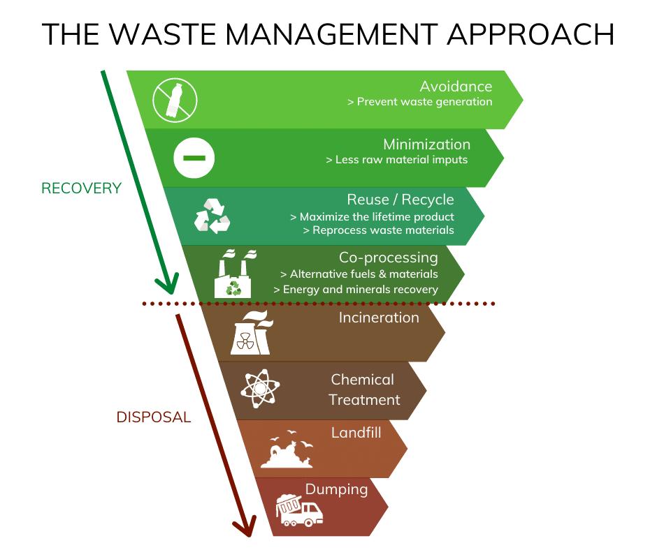 waste management approach