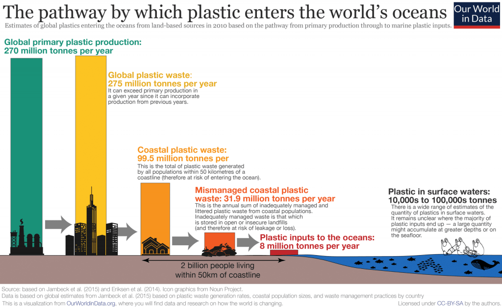Pathway-of-plastic-to-ocean