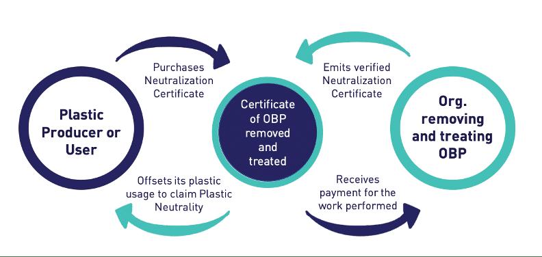 Plastic-credit