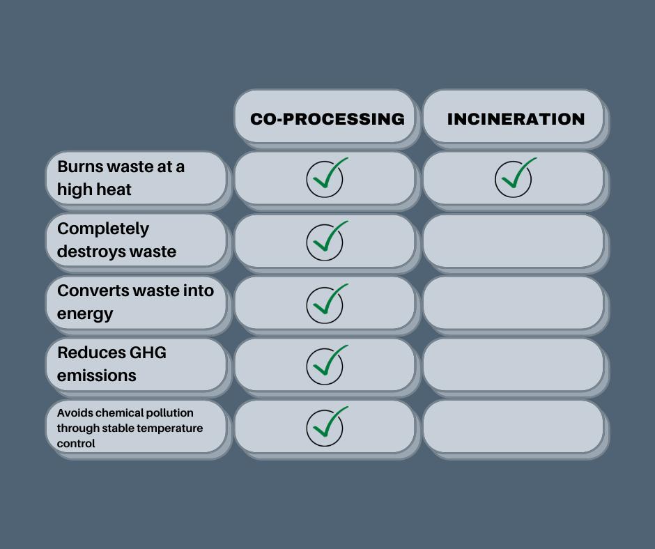 co-processing vs incineration